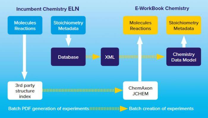 eworkbook chemistry eln