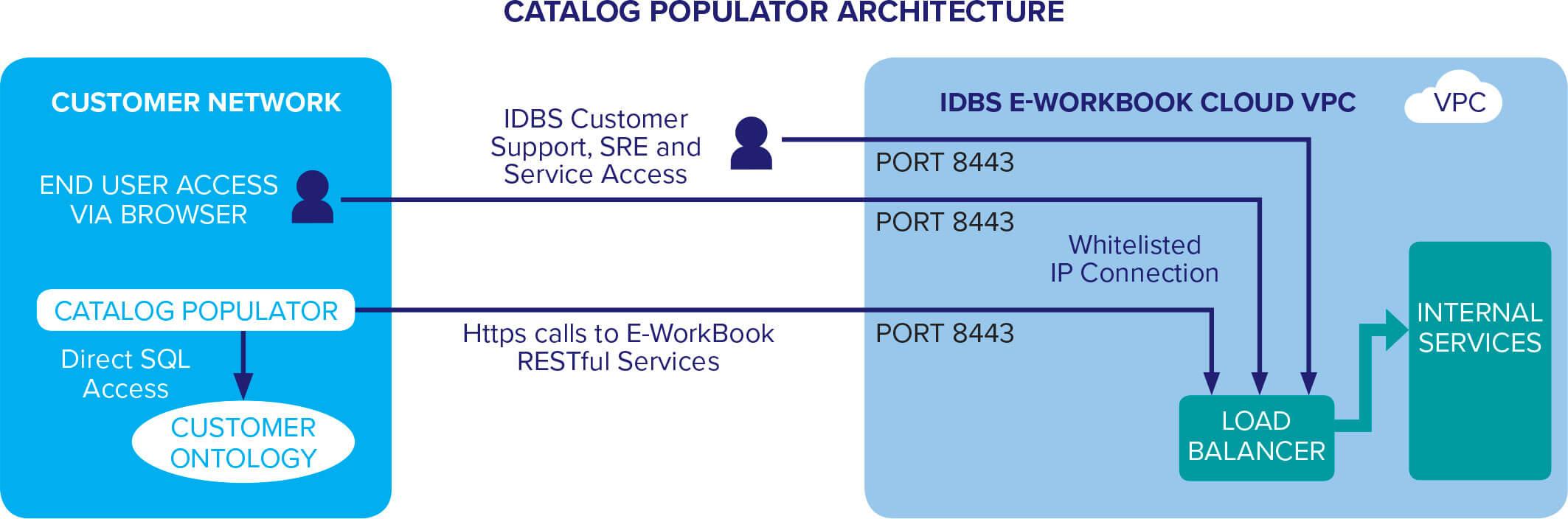 catalog populator architecture