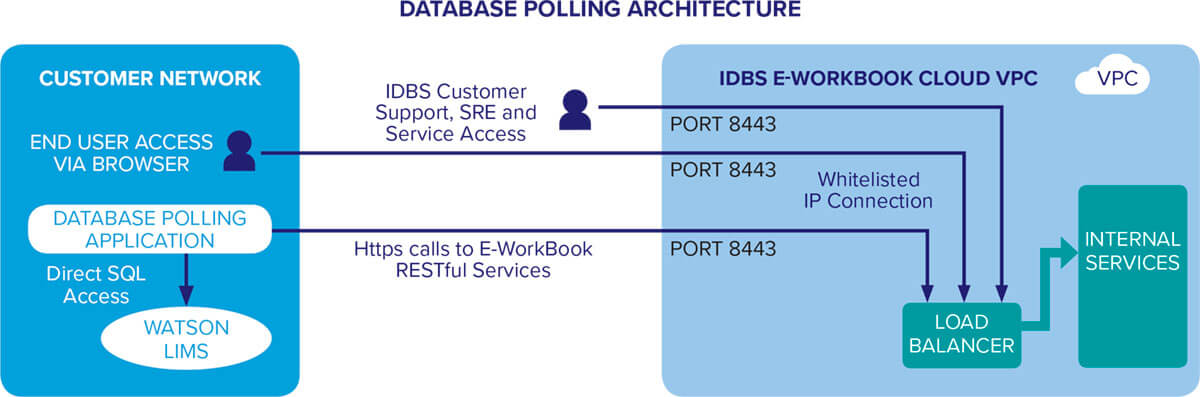 database polling architecture