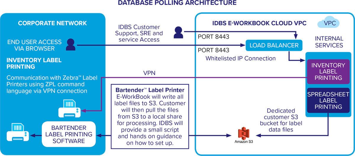 label-printing-database-polling