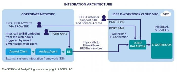 Integration Architec 700x287 1