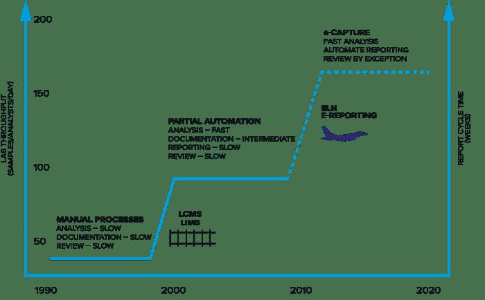 Evolution Of BioA Lab Diagram 700x434 1
