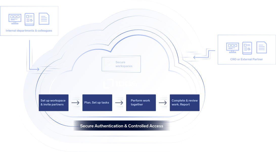 IDBS Cloud Distant Collaboration