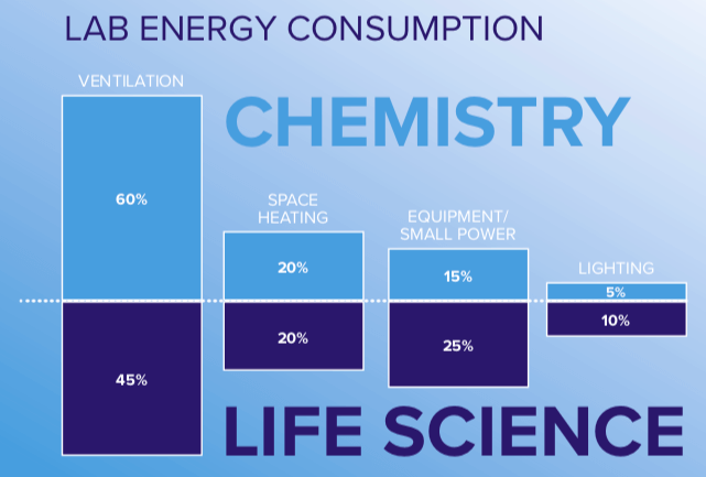 Lab Energy Conversion