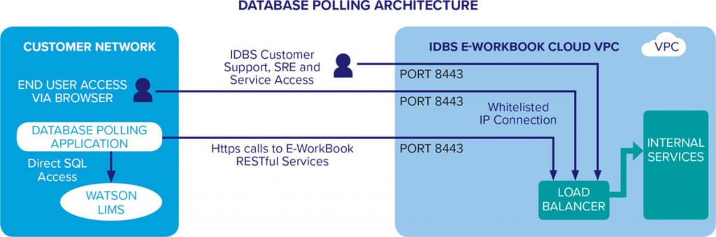 Database Polling Architecture 1024x339