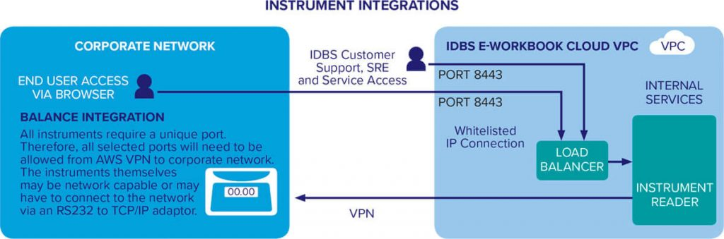 Instrument Integrations 1024x339