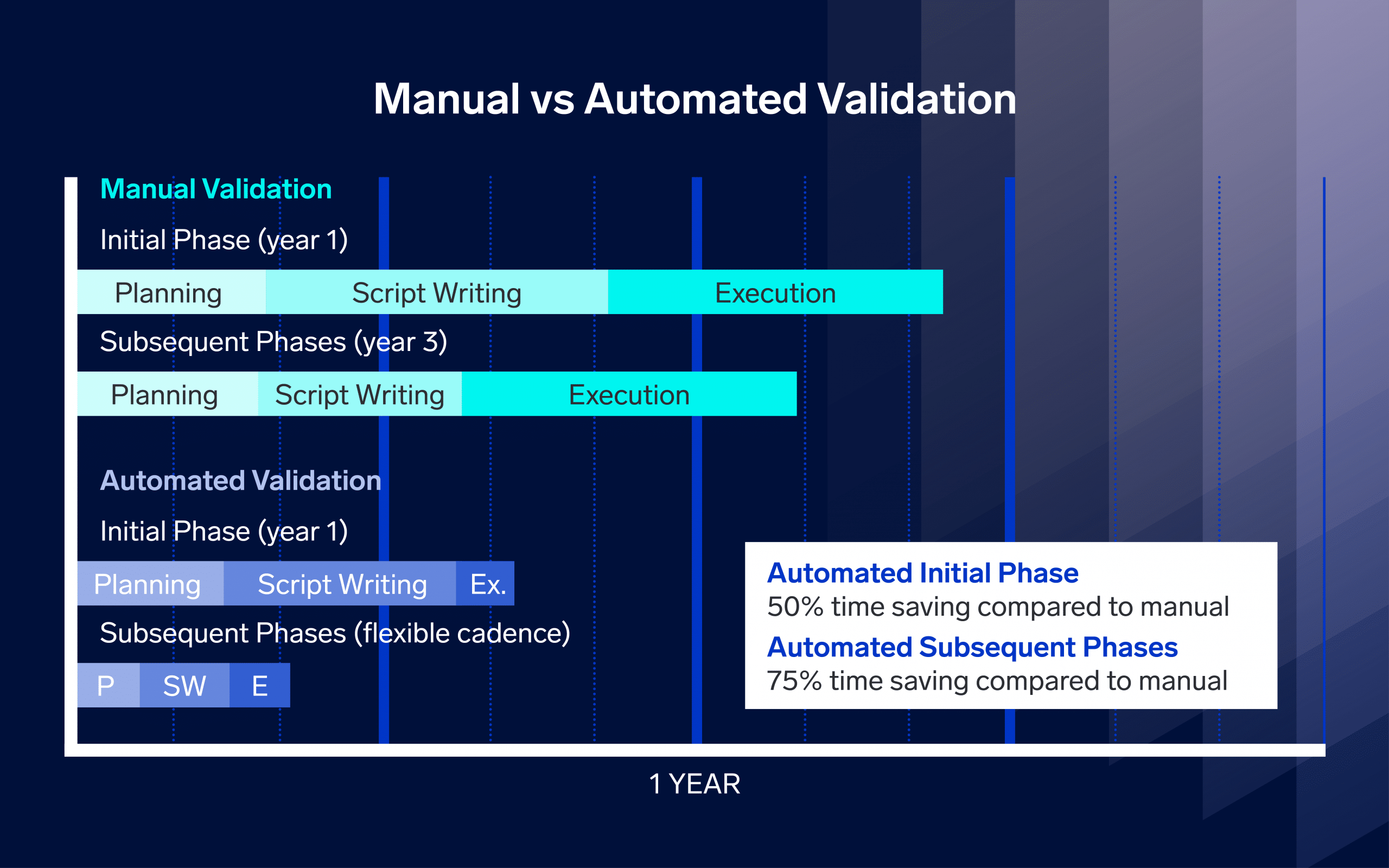 manual vs automated validation