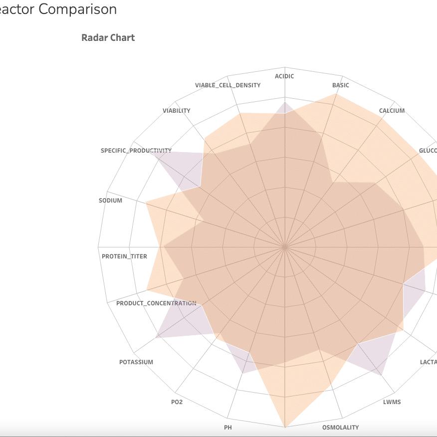 Tableau Bioreactor Comparison 2 876x876