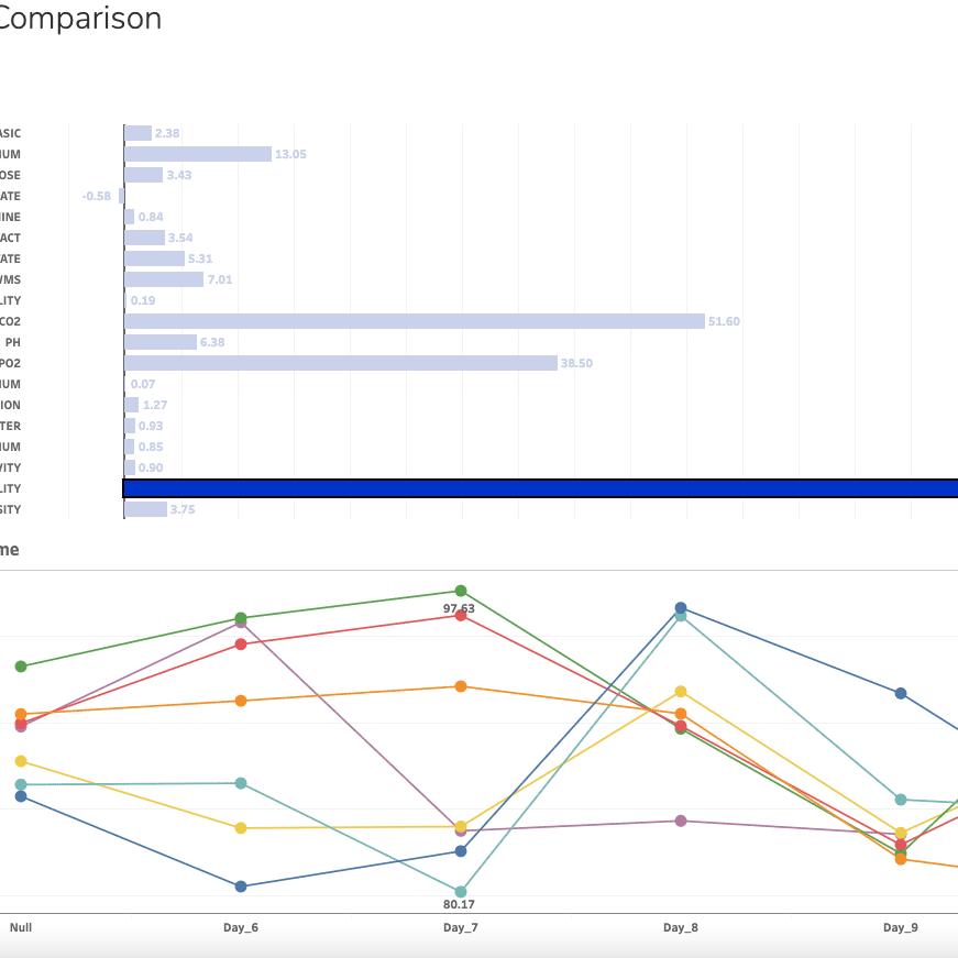 Tableau Bioreactor Comparison 871x871